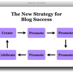 blog success strategy