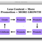 less content, more promotion, stop writing start marketing